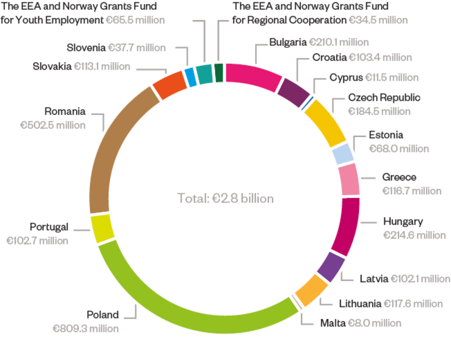 A pie chart illustrating the total EEA and Norway Grants allocation across the 15 beneficiary states